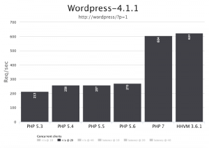 PHP-7-performance-comparison1